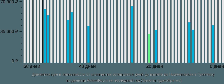 Динамика цен в зависимости от количества оставшихся дней до вылета из Нижнекамска в Гуанчжоу