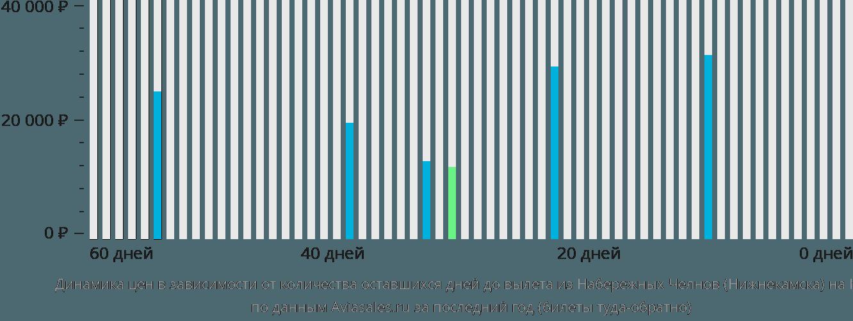 Динамика цен в зависимости от количества оставшихся дней до вылета из Набережных Челнов (Нижнекамска) на Кипр