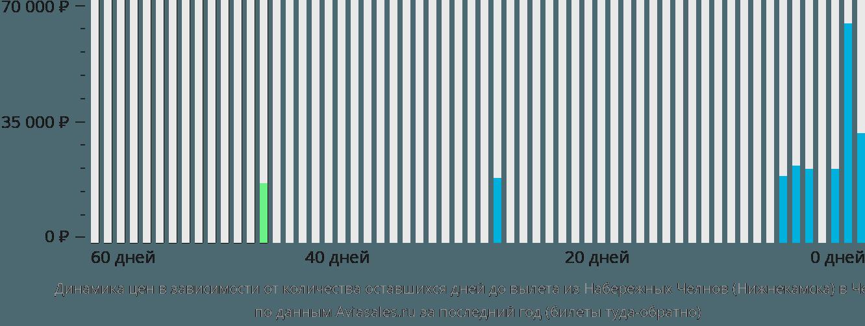 Динамика цен в зависимости от количества оставшихся дней до вылета из Нижнекамска в Чехию