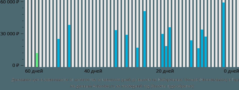 Динамика цен в зависимости от количества оставшихся дней до вылета из Нижнекамска в Германию