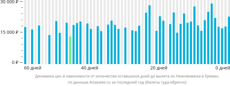 Динамика цен в зависимости от количества оставшихся дней до вылета из Нижнекамска в Ереван