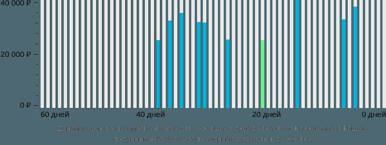 Динамика цен в зависимости от количества оставшихся дней до вылета из Нижнекамска в Бишкек