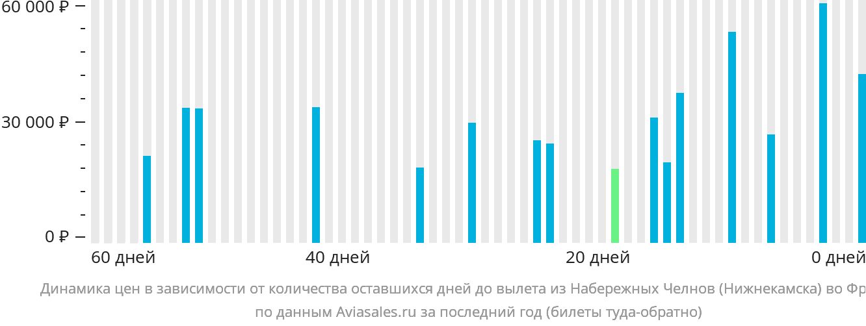 Динамика цен в зависимости от количества оставшихся дней до вылета из Нижнекамска во Францию