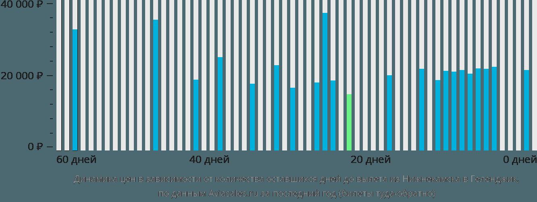Динамика цен в зависимости от количества оставшихся дней до вылета из Нижнекамска в Геленджик