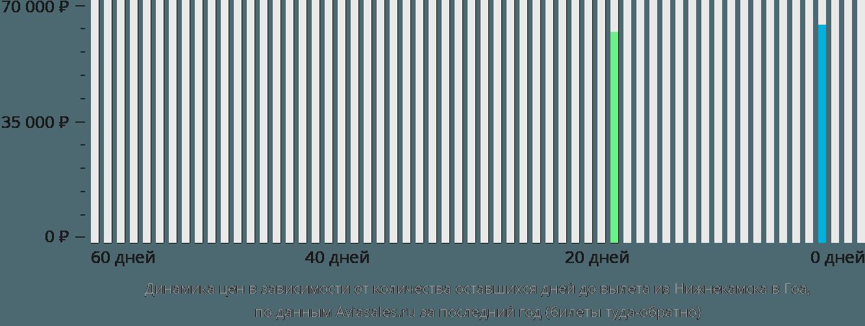 Динамика цен в зависимости от количества оставшихся дней до вылета из Нижнекамска в Гоа