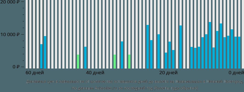 Динамика цен в зависимости от количества оставшихся дней до вылета из Нижнекамска в Нижний Новгород