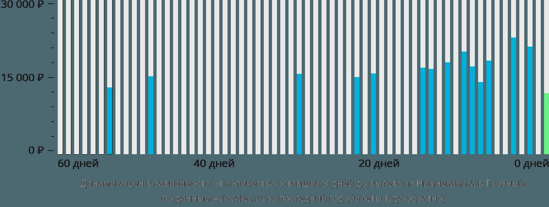 Динамика цен в зависимости от количества оставшихся дней до вылета из Нижнекамска в Грозный
