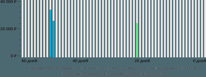 Динамика цен в зависимости от количества оставшихся дней до вылета из Нижнекамска в Ганновер