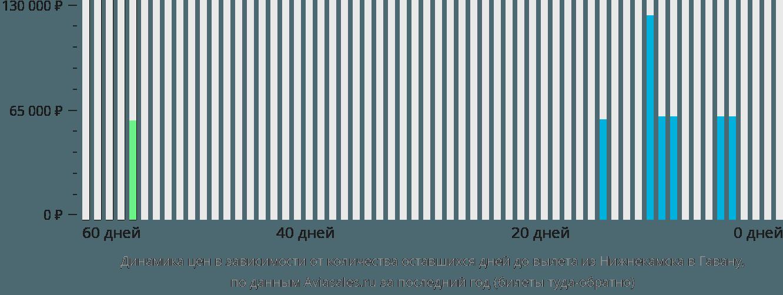 Динамика цен в зависимости от количества оставшихся дней до вылета из Нижнекамска в Гавану