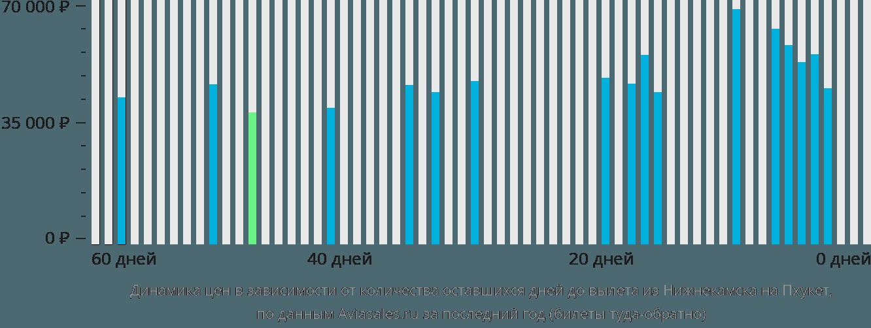 Динамика цен в зависимости от количества оставшихся дней до вылета из Нижнекамска на Пхукет