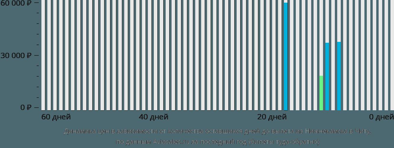 Динамика цен в зависимости от количества оставшихся дней до вылета из Нижнекамска в Читу