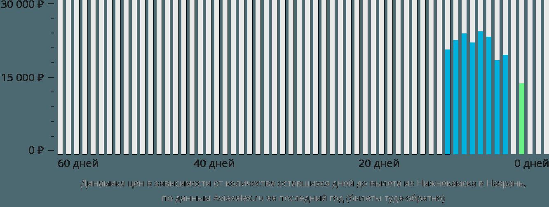 Динамика цен в зависимости от количества оставшихся дней до вылета из Нижнекамска в Назрань