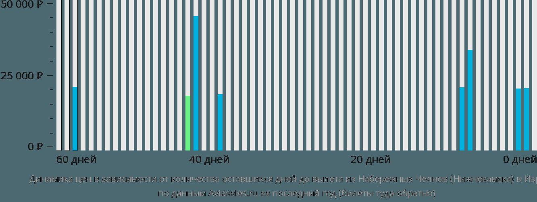 Динамика цен в зависимости от количества оставшихся дней до вылета из Нижнекамска в Израиль
