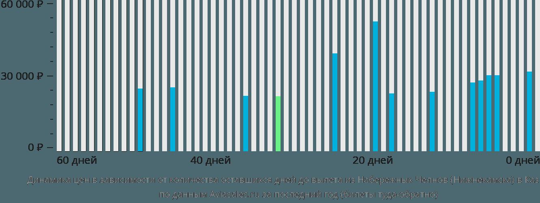 Динамика цен в зависимости от количества оставшихся дней до вылета из Нижнекамска в Казахстан