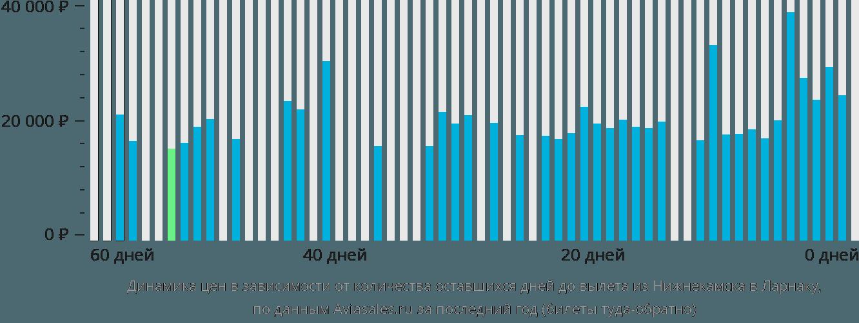 Динамика цен в зависимости от количества оставшихся дней до вылета из Нижнекамска в Ларнаку