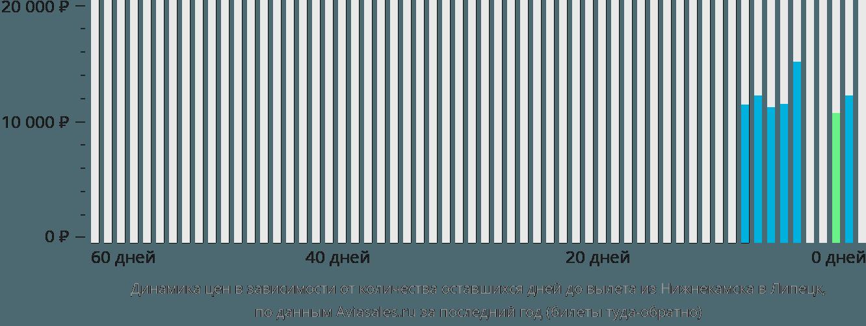 Динамика цен в зависимости от количества оставшихся дней до вылета из Нижнекамска в Липецк