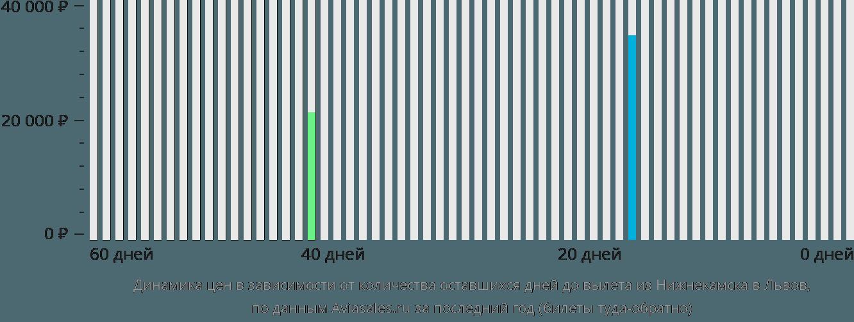 Динамика цен в зависимости от количества оставшихся дней до вылета из Нижнекамска в Львов