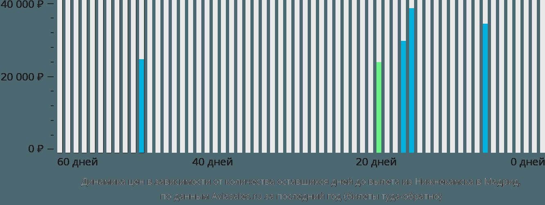 Динамика цен в зависимости от количества оставшихся дней до вылета из Нижнекамска в Мадрид