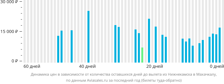 Динамика цен в зависимости от количества оставшихся дней до вылета из Набережных Челнов (Нижнекамска) в Махачкалу