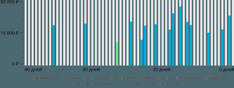 Динамика цен в зависимости от количества оставшихся дней до вылета из Нижнекамска в Мурманск