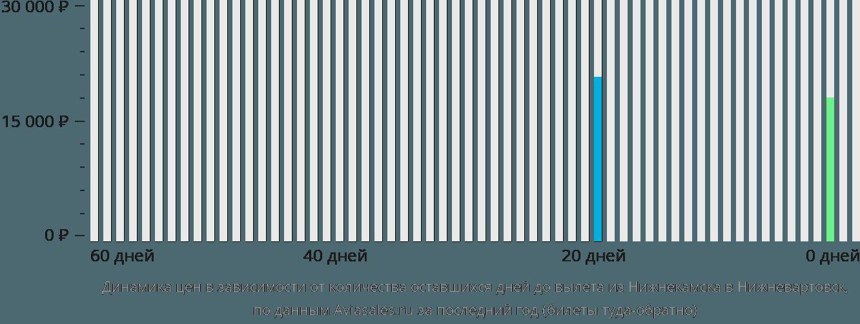 Динамика цен в зависимости от количества оставшихся дней до вылета из Нижнекамска в Нижневартовск