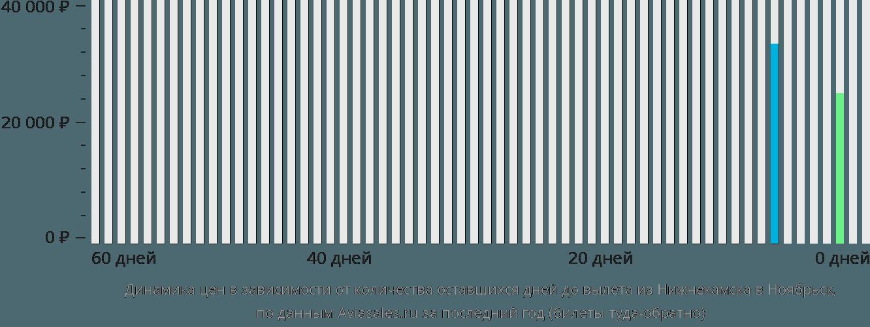 Динамика цен в зависимости от количества оставшихся дней до вылета из Нижнекамска в Ноябрьск