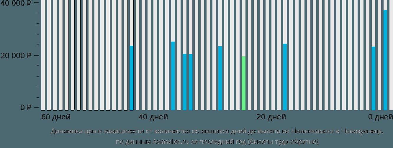 Динамика цен в зависимости от количества оставшихся дней до вылета из Нижнекамска в Новокузнецк