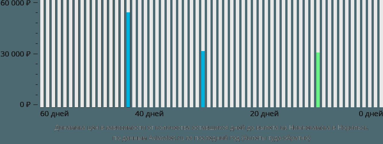 Динамика цен в зависимости от количества оставшихся дней до вылета из Нижнекамска в Норильск