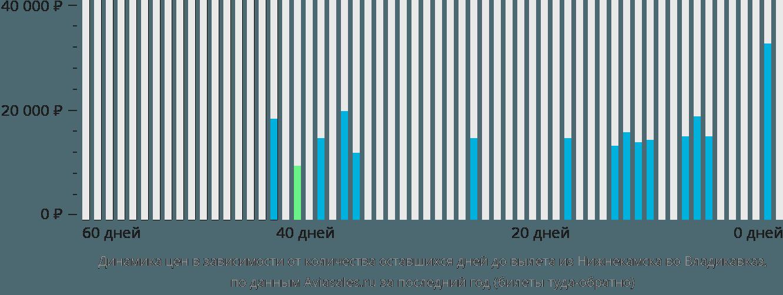 Динамика цен в зависимости от количества оставшихся дней до вылета из Нижнекамска во Владикавказ