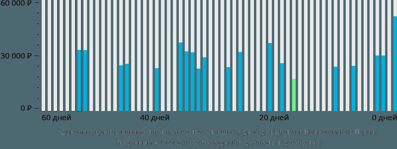 Динамика цен в зависимости от количества оставшихся дней до вылета из Набережных Челнов (Нижнекамска) в Париж