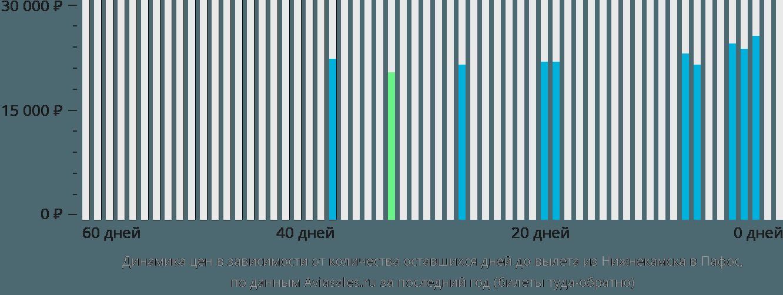 Динамика цен в зависимости от количества оставшихся дней до вылета из Нижнекамска в Пафос