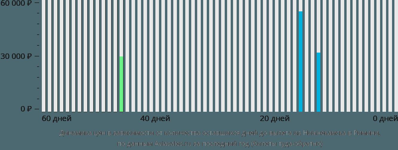 Динамика цен в зависимости от количества оставшихся дней до вылета из Нижнекамска в Римини