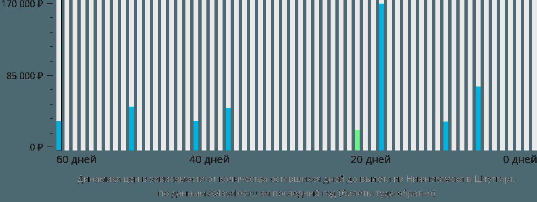 Динамика цен в зависимости от количества оставшихся дней до вылета из Нижнекамска в Штутгарт