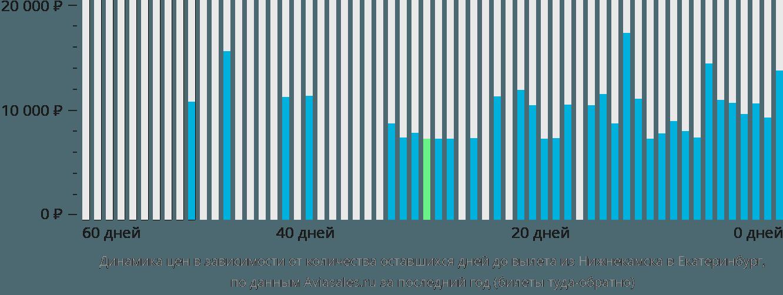 Динамика цен в зависимости от количества оставшихся дней до вылета из Нижнекамска в Екатеринбург