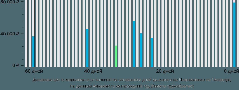 Динамика цен в зависимости от количества оставшихся дней до вылета из Нижнекамска на Тенерифе