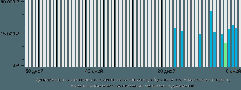 Динамика цен в зависимости от количества оставшихся дней до вылета из Нижнекамска в Тюмень