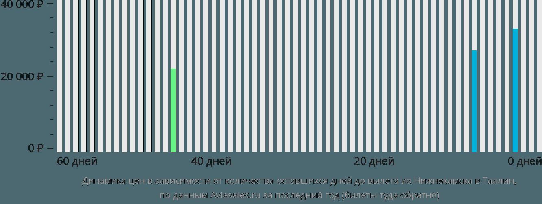Динамика цен в зависимости от количества оставшихся дней до вылета из Нижнекамска в Таллин
