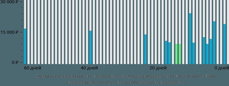 Динамика цен в зависимости от количества оставшихся дней до вылета из Набережных Челнов (Нижнекамска) в Томск