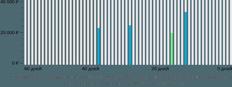 Динамика цен в зависимости от количества оставшихся дней до вылета из Нижнекамска в Украину