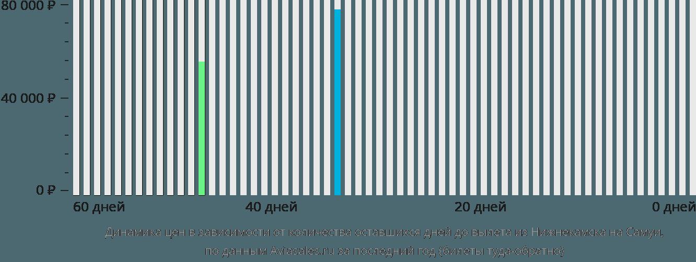 Динамика цен в зависимости от количества оставшихся дней до вылета из Нижнекамска на Самуи