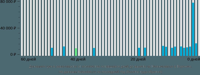 Динамика цен в зависимости от количества оставшихся дней до вылета из Набережных Челнов (Нижнекамска) в Воронеж