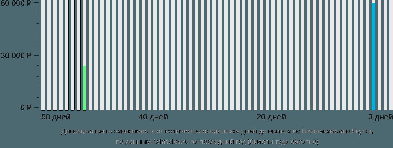 Динамика цен в зависимости от количества оставшихся дней до вылета из Нижнекамска в Якутск