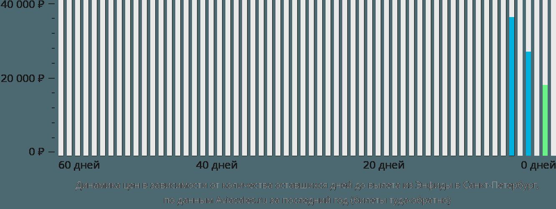 Динамика цен в зависимости от количества оставшихся дней до вылета из Энфиды в Санкт-Петербург