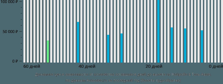 Динамика цен в зависимости от количества оставшихся дней до вылета из Найроби в Тель-Авив