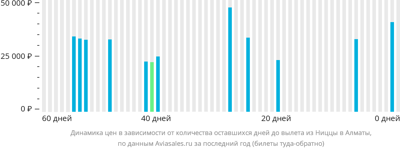 Динамика цен в зависимости от количества оставшихся дней до вылета из Ниццы в Алматы