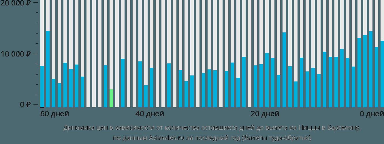 Динамика цен в зависимости от количества оставшихся дней до вылета из Ниццы в Барселону