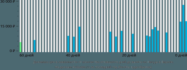 Динамика цен в зависимости от количества оставшихся дней до вылета из Ниццы в Берлин