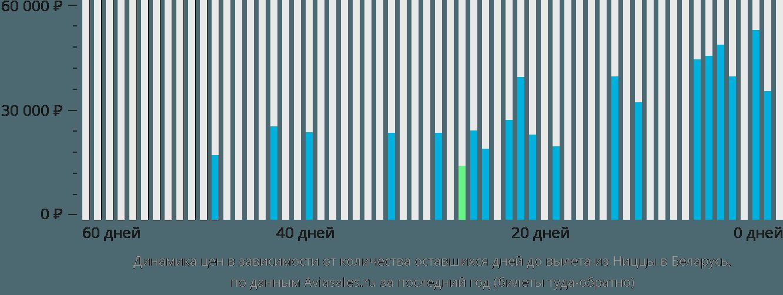 Динамика цен в зависимости от количества оставшихся дней до вылета из Ниццы в Беларусь