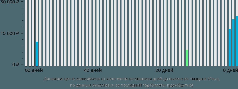 Динамика цен в зависимости от количества оставшихся дней до вылета из Ниццы в Кёльн