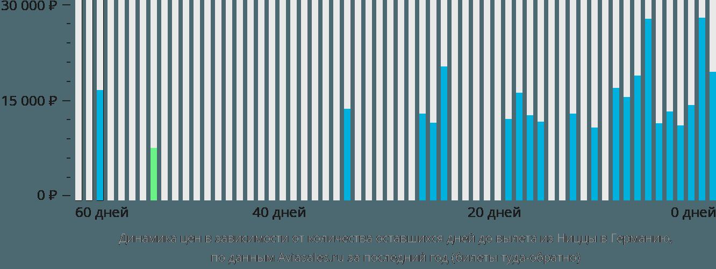 Динамика цен в зависимости от количества оставшихся дней до вылета из Ниццы в Германию